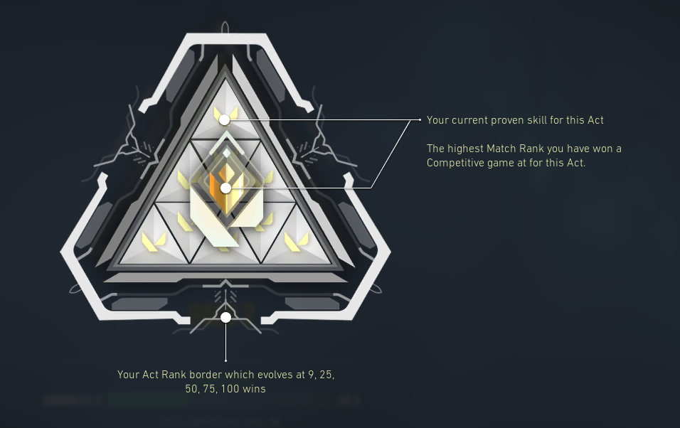 VAL_Act_Rank_Triangle__2_.png
